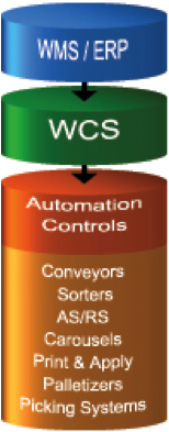 warehouse-control-system